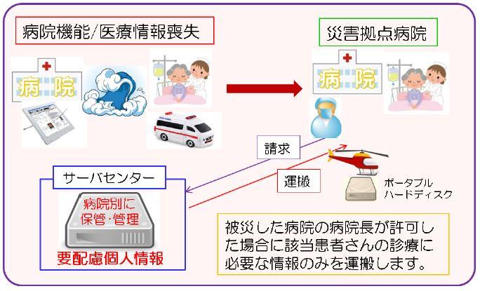 Mie-LIP DB への登録について